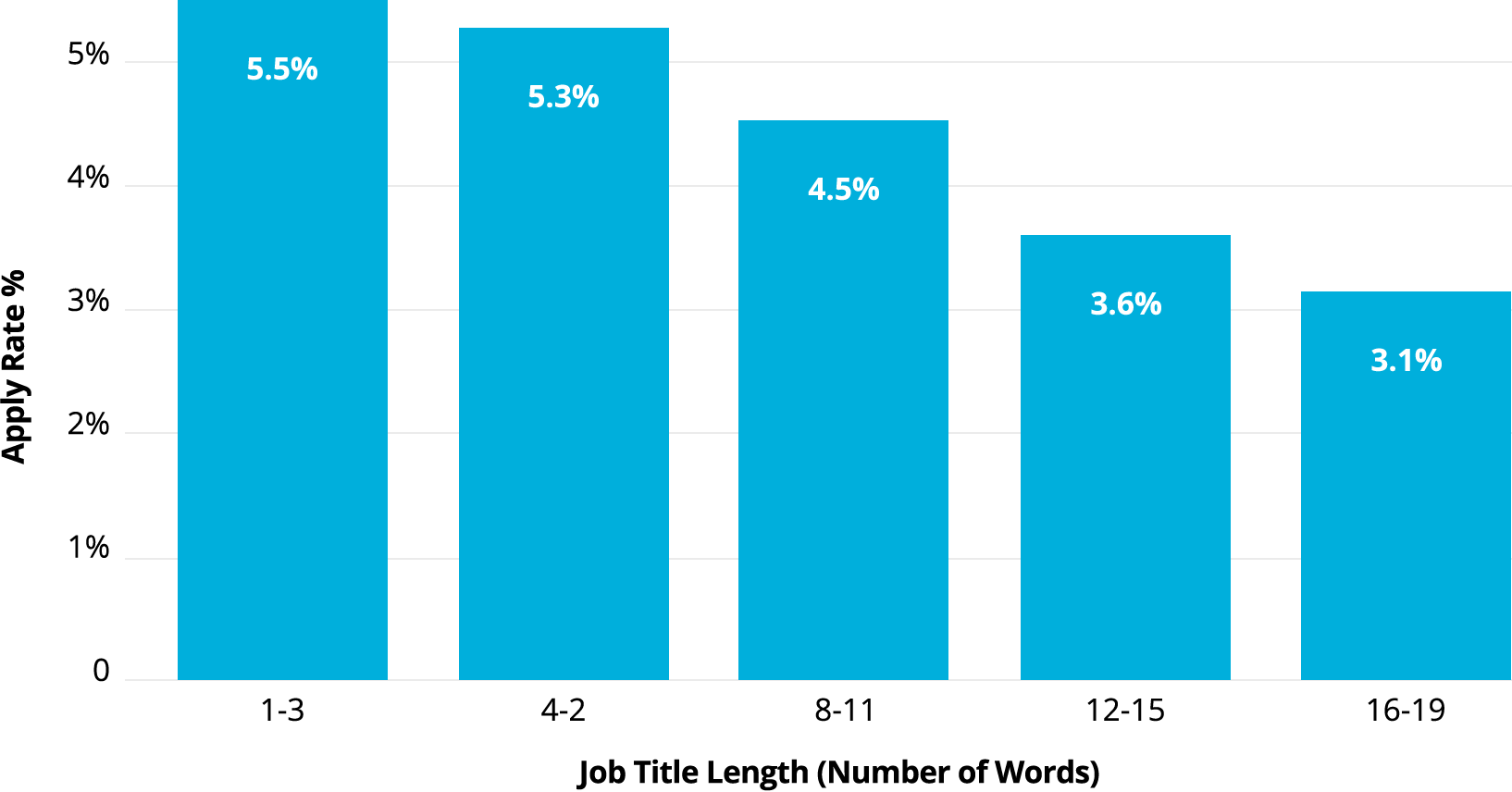 Job Ad Apply Rate by Length of Title