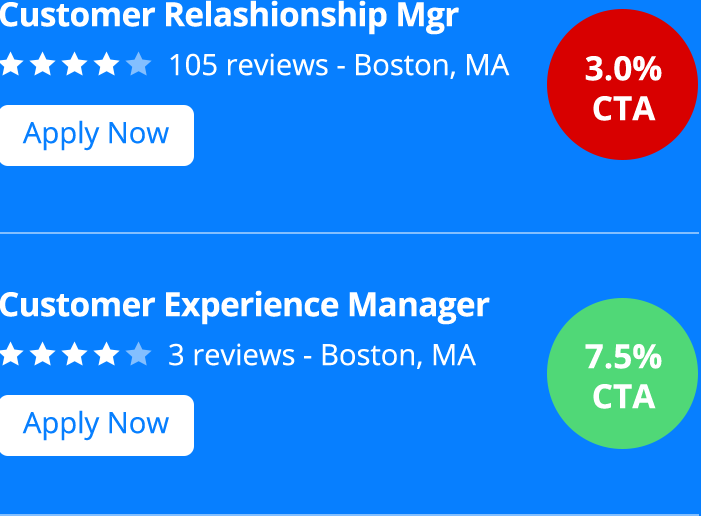 Job Ad Apply Rate by Title Abbreviations