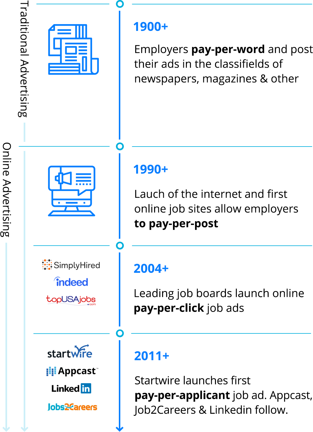 History of Recruitment Advertising