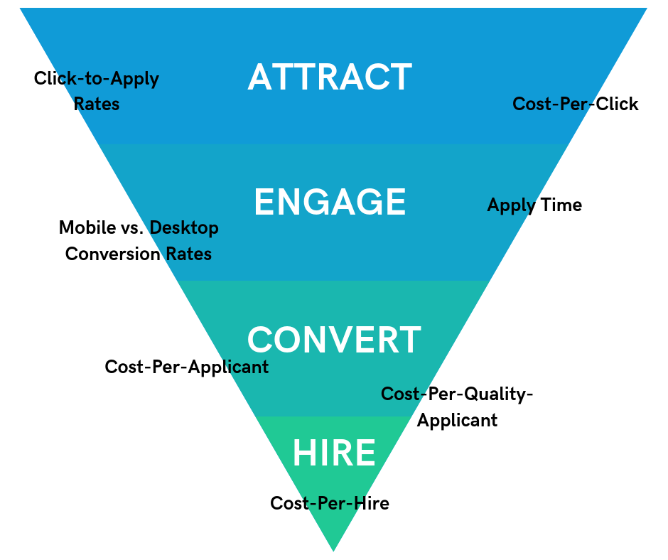 Think about how different metrics impact your recruitment ROI and overall hiring funnel.