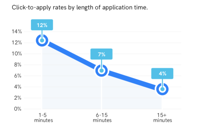 Keep the application time in your candidate recruitment process short