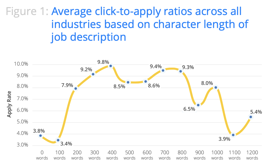 Your click-to-apply rates are a good indicator of how to write a job ad to optimize clicks
