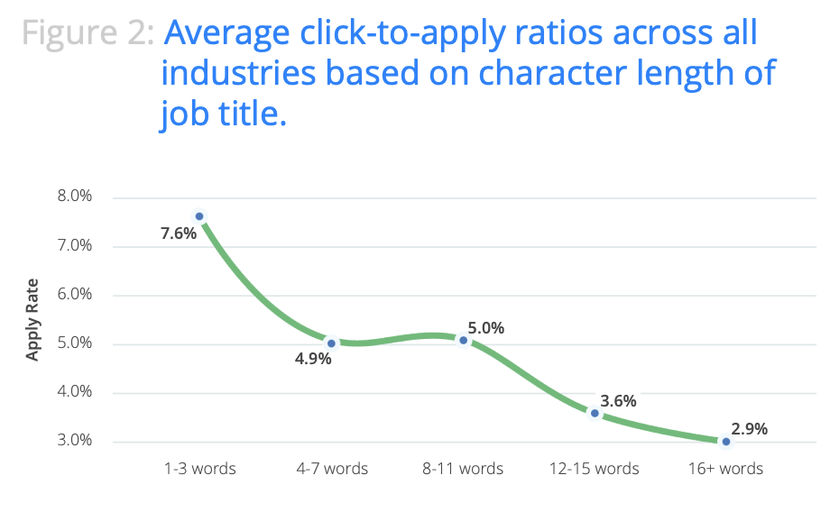 Pay attention to your job descriptions - they're an important part of how to write a job ad.