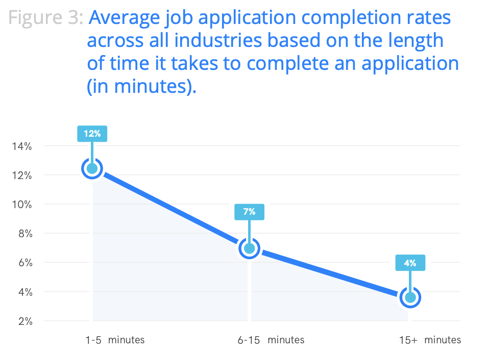 What does your apply time look like?