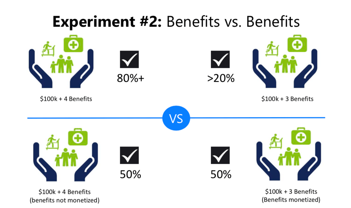 Benefits vs Benefits: How Monetized Benefits Influence Apply Decisions
