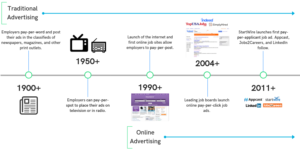 An overview of the history of recruitment advertising