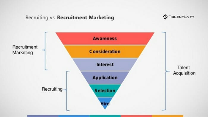 Think about how a Recruitment Marketing Platform can enhance your strategy,