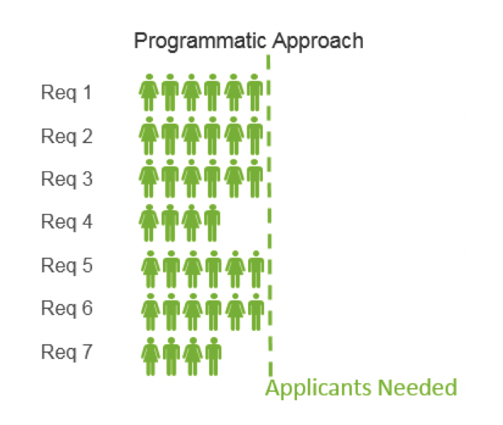 Think about implementing a programmatic approach to your healthcare talent acquisition strategy