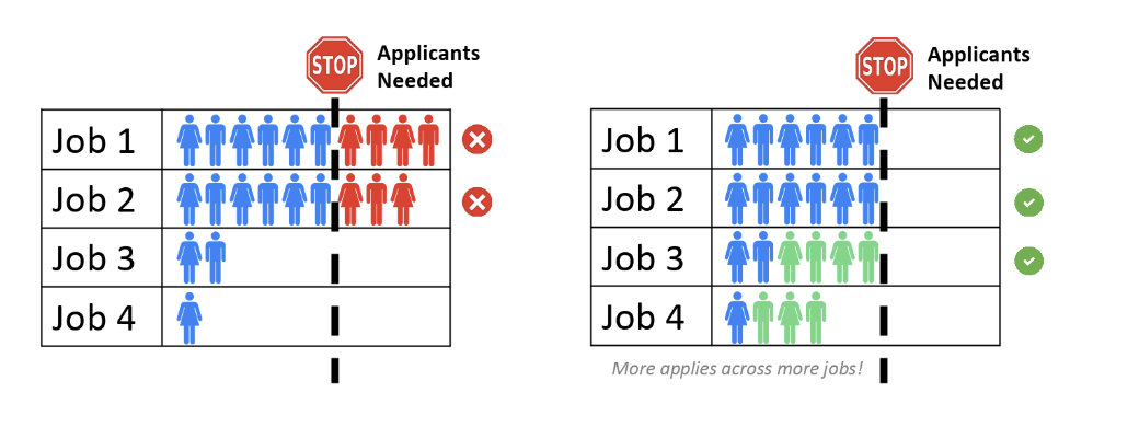 Generate more applicants to the right open jobs with a high volume recruiting strategy.