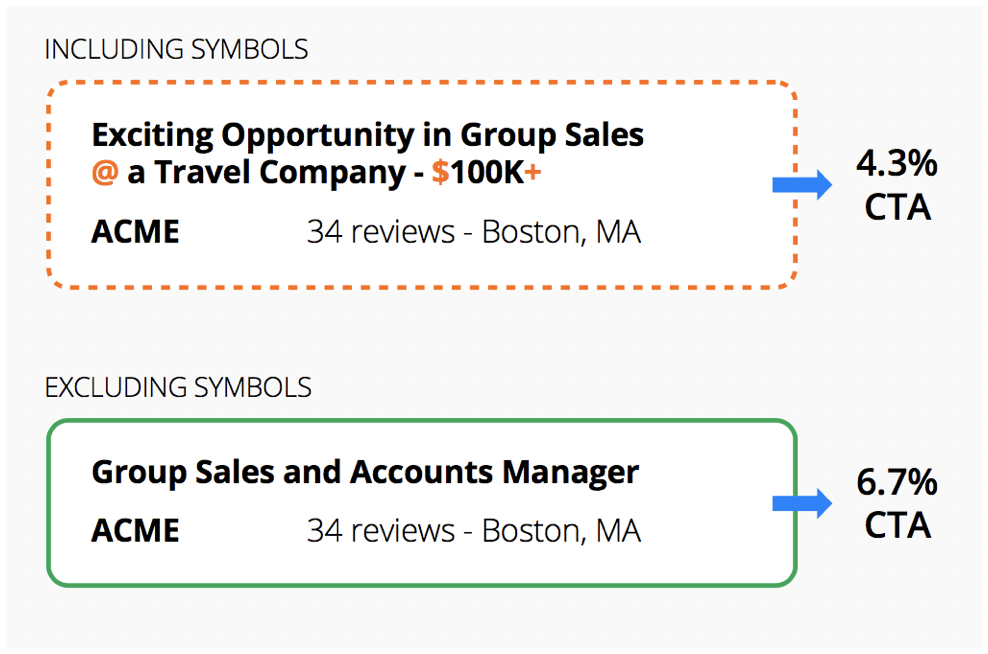 Increase candidate flow by removing symbols from job titles