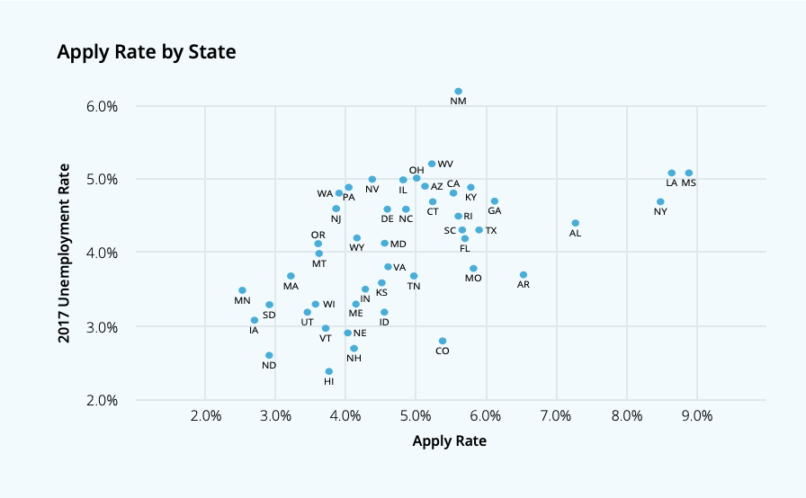 Pay attention to apply rates by state