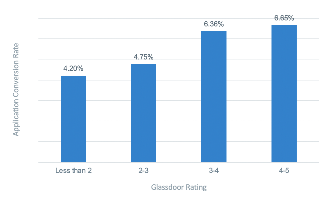 Your Glassdoor rating can impact your apply rates