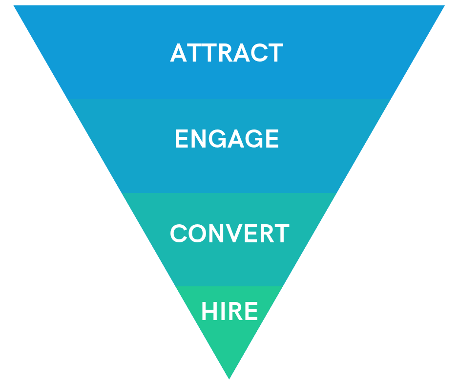 There are four main steps in a recruitment marketing funnel.