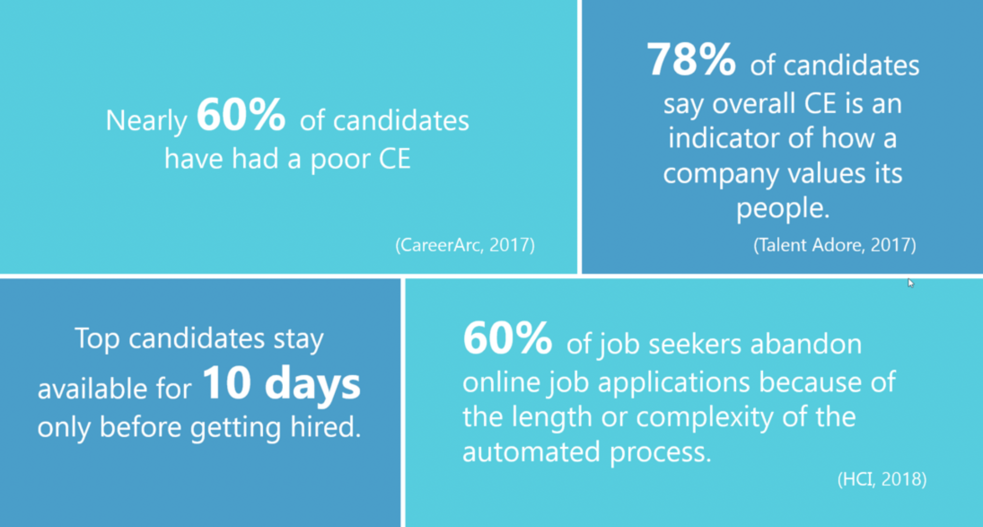 Think about how you, as a job seeker, would feel about your company's candidate experience.