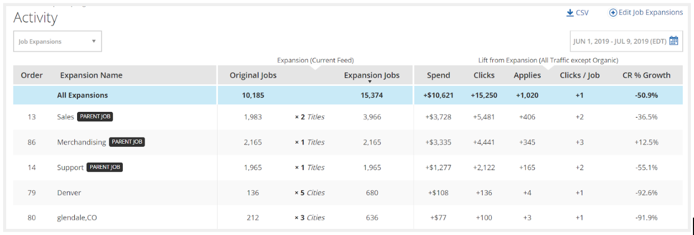 Job Expansions Report Dashboard