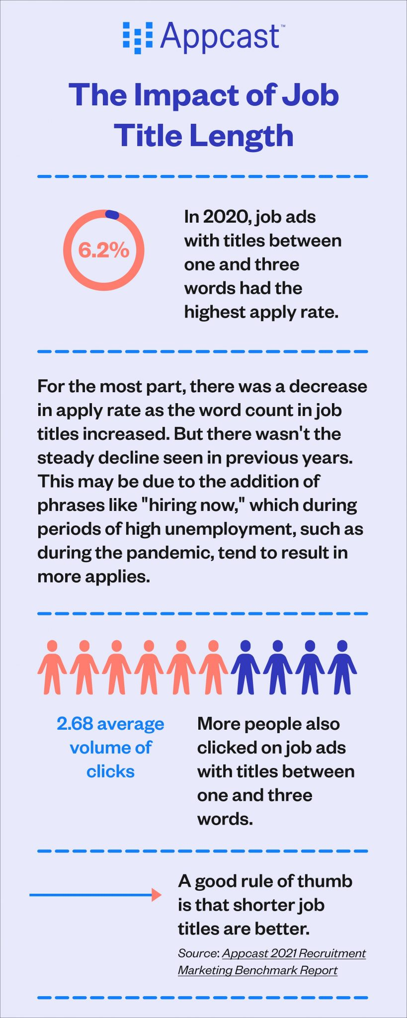 the Impact of Job Title length